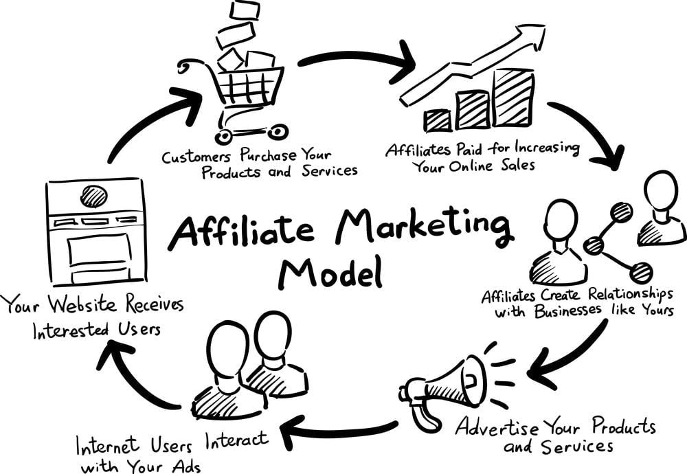 A 5-Step Affiliate Marketing Guide That ANYONE Can Follow