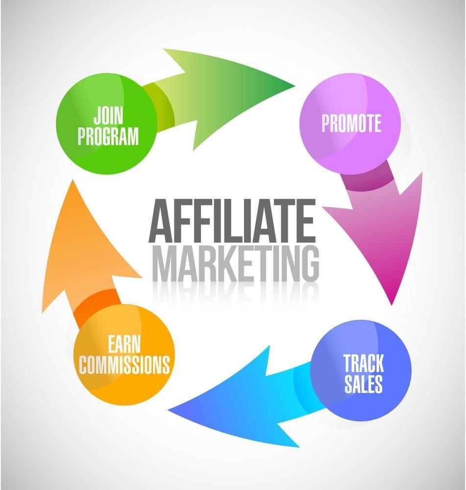 how affiliate marketing starts