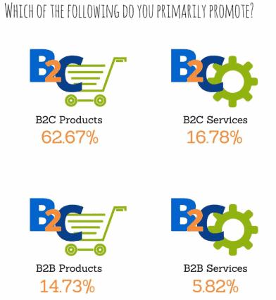 B2B affiliate programs