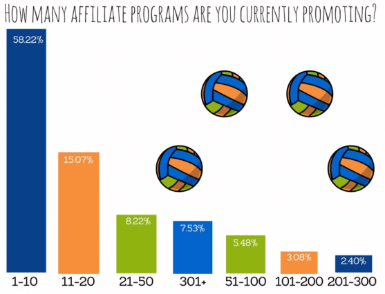 The graph shows the number of partners (as a percentage) and the number of programs with which they work at the same time.